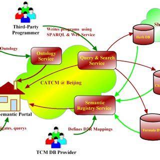 Research on semantic web